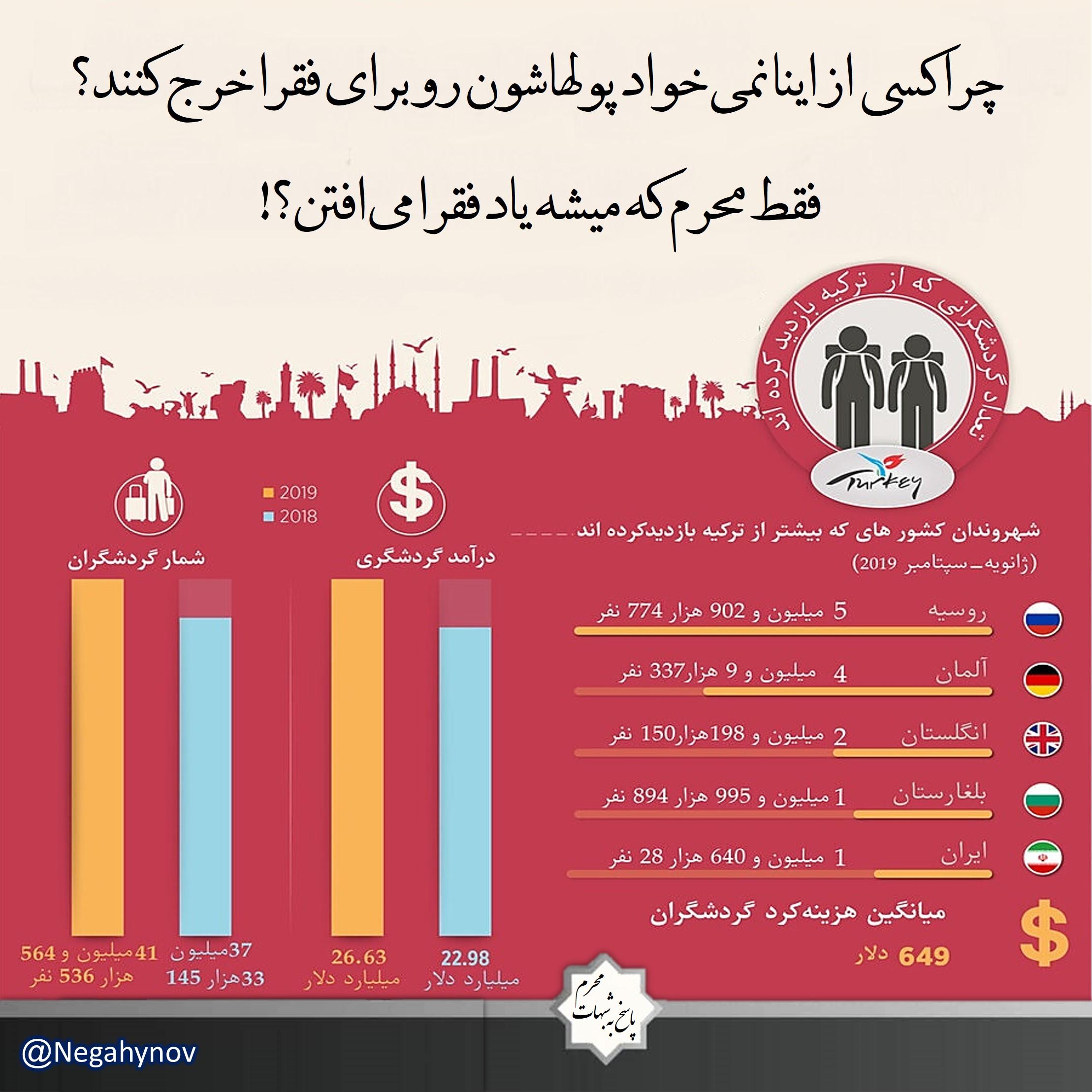 ترکیه، هیأت، خرج فقرا! - نگاهی نو